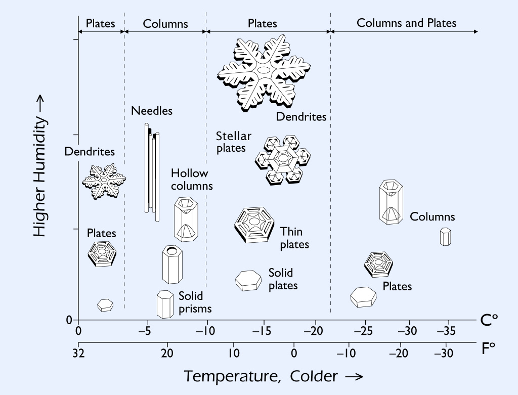 the way snow crystals grow depends strongly on the temperature and humidity  in the clouds  this is summarized in the snow crystal morphology diagram  shown